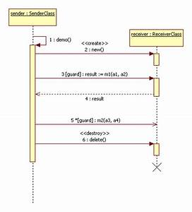 33 In A Sequence Diagram The Indicates When An Object