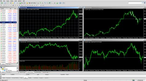 Mt4 Setup - how to set up metatrader 4 mt4 place orders