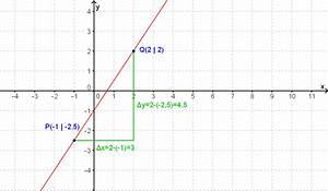 Differenzenquotienten Berechnen : steigung und steigungswinkel ~ Themetempest.com Abrechnung