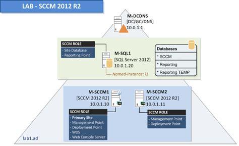 sccm   environment preparation requirements