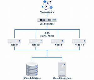 Jira Data Center