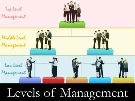 Levels-Of-Management-Demo |authorSTREAM