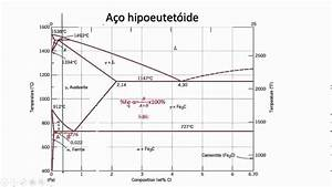 Diagrama Metaest U00e1vel A U00e7o Regra Da Alavanca
