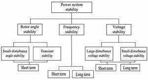 1  Classification Of Power System Stability Problems  1
