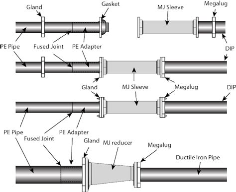 Sleeve Adalah by Solid Sleeve Connections Bolted Connections For Hdpe