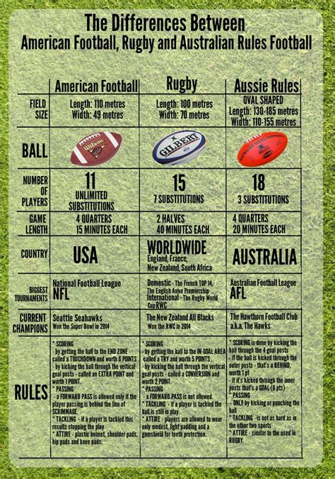 What Is The Difference Between American Football, Rugby