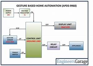 Gesture Based Home Automation System