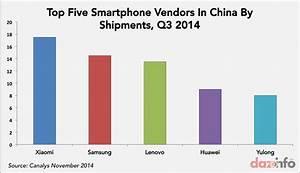 Smartphone Shipments In India, China Q3 2014: Micromax ...