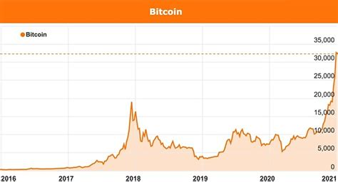 In the first half of the year, the bitcoin projected growth hits $333,473. Bitcoin surge continues as $100k becomes realistic target in 2021