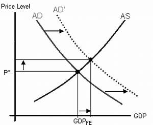 Impact Of Expansionary Monetary Policy On Aggregate Demand