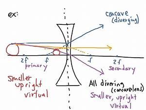 Diagram  Plano Convex Lens Ray Diagram
