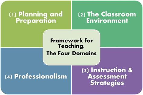 domains   danielson framework  teaching