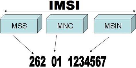 Mobile Subscriber Identification Number by What Is Imsi Number Imei Org