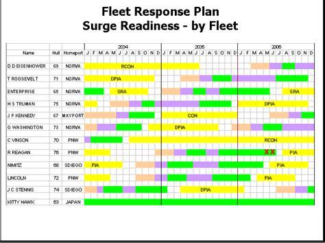 concept of operations template navy fleet response plan