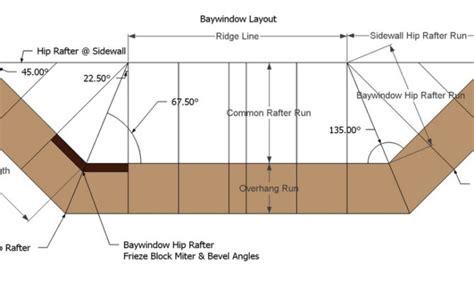 Bay Window Roof Framing Blueprints