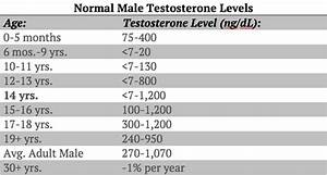 Low Levels Of Testosterone