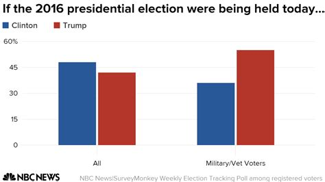 Poll Trump Leads Clinton Among Military And Veteran