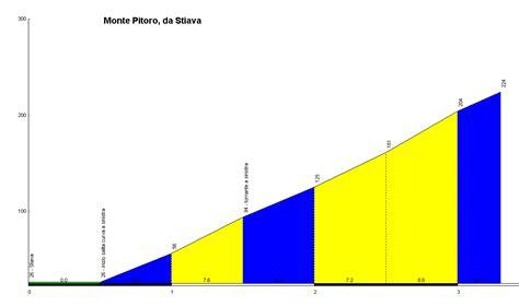 profile of the Monte Pitoro