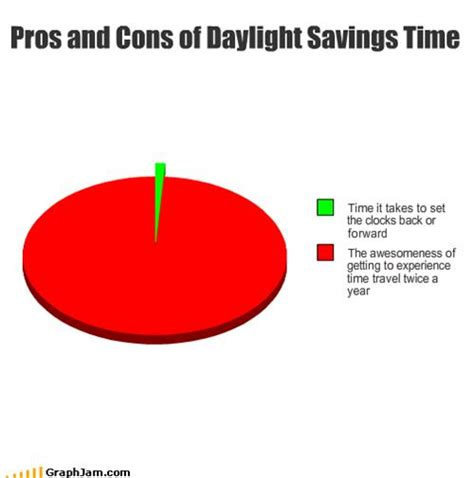 funny quotes  daylight savings quotesgram