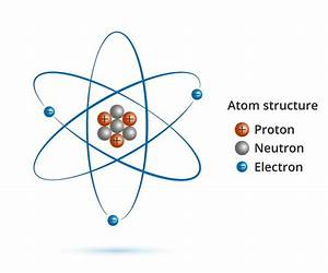 David Vs  Goliath  What A Tiny Electron Can Tell Us About The Structure Of The Universe