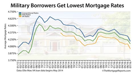 find   va mortgage loan rates today  tips