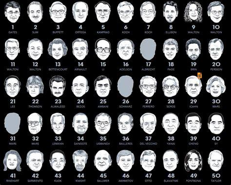 Bill Gates wieder reichster Mann der Welt | ZDNet.de