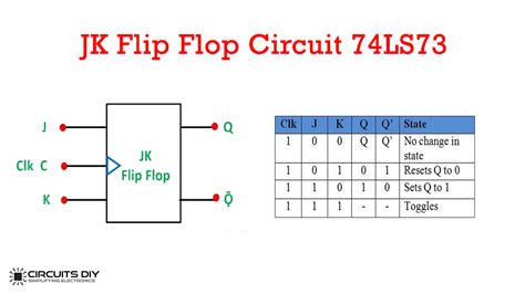 jk flip flop circuit  ls truth table