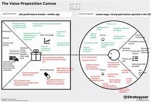 Value Proposition Canvas - Blah Blah Blogger - Medium