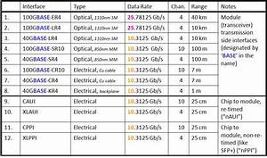 802 11 Standards Chart Table 1 Ieee 802 3ba High Speed Interfaces And Interconnects