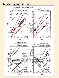 Wiring Diagram  31 Tanabe Sugano Diagram