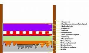 Fließestrich Als Ausgleichsmasse : wie genau gestalltet man den fu bodenaufbau bei ~ Michelbontemps.com Haus und Dekorationen