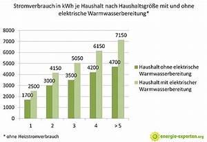 Stromverbrauch Berechnen Kwh : technik stromverbrauch von elektroboilern ~ Themetempest.com Abrechnung