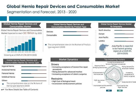 Hernia Repair Devices and Consumables Market - Industry ...