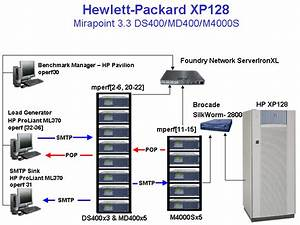 Specmail2001 Result  Hp Storageworks Disk Array Xp128