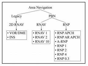 Instrument Approach Procedures