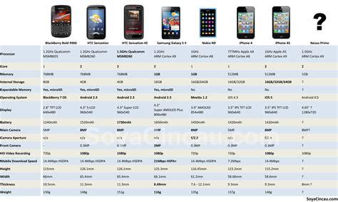 iphone 4 comparison soyacincau