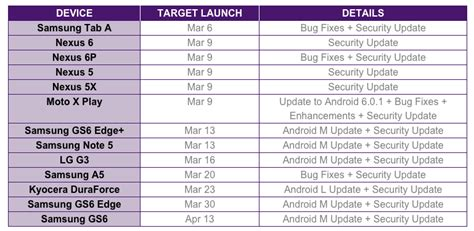 telus delays marshmallow rollout for the galaxy s6 edge galaxy s6 edge and galaxy note 5
