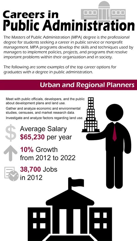 Careers In Public Administration Infographic  Online Mpa. Industrial Automation Equipment Fzc. What Is The Best Mastercard Credit Card. Commercial Space For Rent Chicago. Certified Translation Agency. Paris Apartment Rental Short Term. Personal Family Health Insurance. Internet Service Providers Portland. Unt School Of Business All Animals Sanford Nc