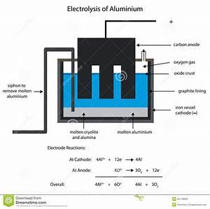 Aluminium Smelting By Electrolysis  Stock Illustration