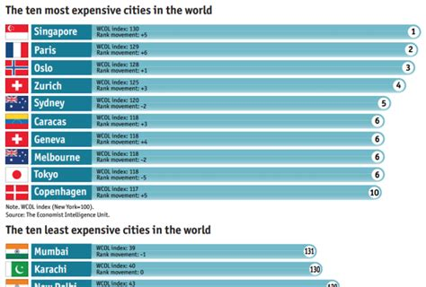 The Most And Least Expensive Cities  Wait But Why