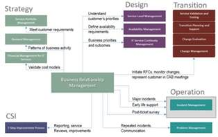 service design itil business relationship management and itil lifecycle stages 20000academy