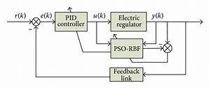 The Pid Control Block Diagram Set By Pso