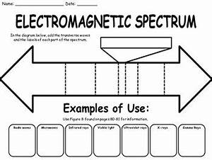 best 25 electromagnetic spectrum ideas on pinterest With radio waves diagram science and technology of wwii