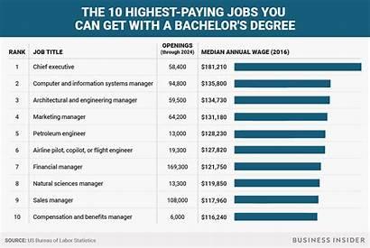 Jobs Paying Highest Degree America Bachelor Job