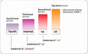Nominet Survey On Two Letter  Uk Domains