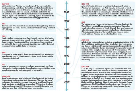 israel palestine conflict timeline israeli palestinian conflict timeline related keywords