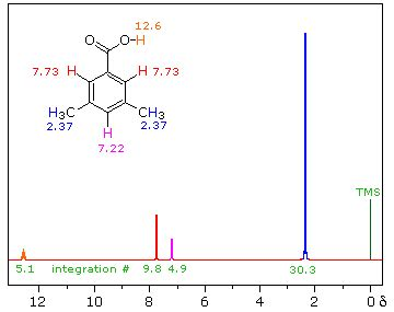 Reading Proton Nmr by How Did The Scientists The Chemical Structures Of