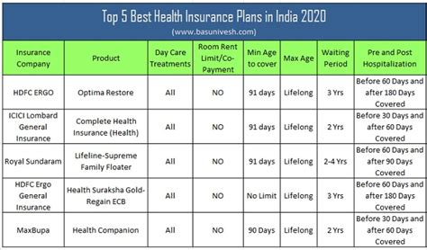Although the fee for not having health insurance has been reduced to $0 on a federal level since 2019, some states still have an individual mandate. Top 5 Best Health Insurance Plans in India 2020