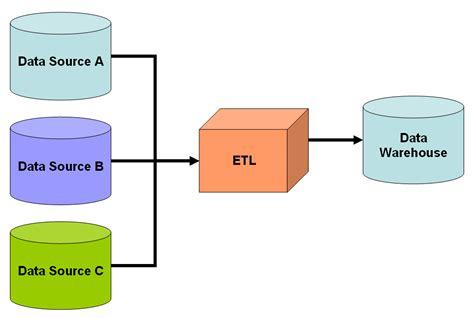 data warehouse dataware house house information center
