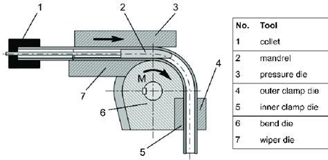 tool setting   rotary draw bending process vdi  scientific diagram